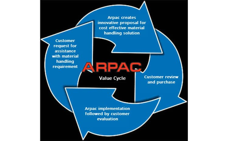 ARPAC value cycle
